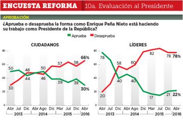 Encuesta Reforma Abril 2016